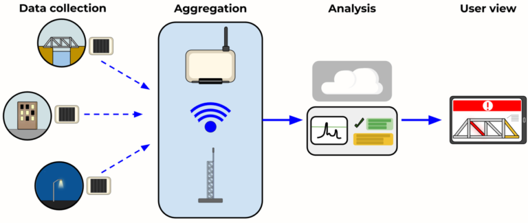 Diagram showing how LiXiA works from Data Collection to User Views